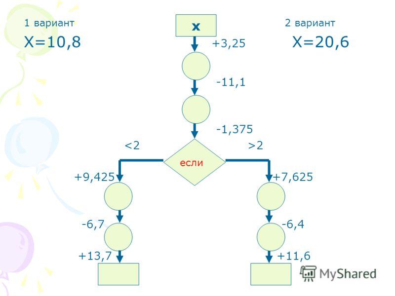 1 вариант 2 вариант Х=10,8 +3,25 Х=20,6 -11,1 -1,375 2 +9,425 +7,625 -6,7 -6,4 +13,7 +11,6 х если