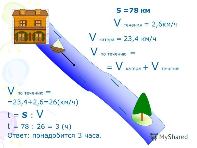 S =78 км V течения = 2,6км/ч V катера = 23,4 км/ч V по течению = = V катера + V течения V по течению = =23,4+2,6=26(км/ч) t = S : V t = 78 : 26 = 3 (ч) Ответ: понадобится 3 часа.