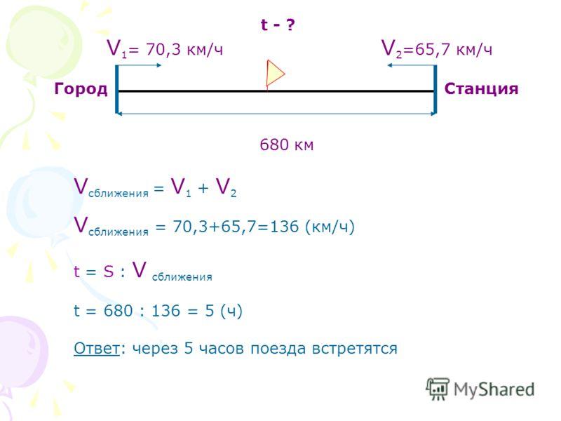 t - ? V 1 = 70,3 км/ч V 2 =65,7 км/ч Город Станция 680 км V сближения = V 1 + V 2 V сближения = 70,3+65,7=136 (км/ч) t = S : V сближения t = 680 : 136 = 5 (ч) Ответ: через 5 часов поезда встретятся