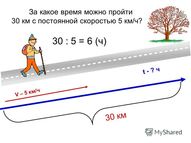 За какое время можно пройти 30 км с постоянной скоростью 5 км/ч? 30 км V – 5 км/ч t - ? ч 30 : 5 = 6 (ч)