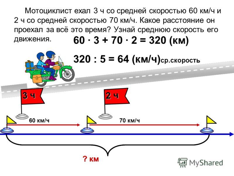 Мотоциклист ехал 3 ч со средней скоростью 60 км/ч и 2 ч со средней скоростью 70 км/ч. Какое расстояние он проехал за всё это время? Узнай среднюю скорость его движения. 60 км/ч70 км/ч ? км 3 ч 2 ч ? км 60 3 + 70 2 = 320 (км) 320 : 5 = 64 (км/ч) ср.ск
