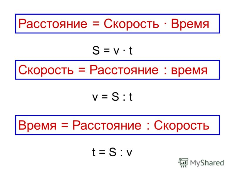 Скорость = Расстояние : время Расстояние = Скорость Время Время = Расстояние : Скорость S = v t t = S : v v = S : t