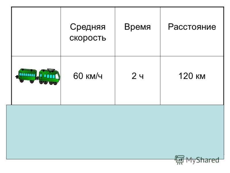 Средняя скорость ВремяРасстояние 60 км/ч2 ч120 км 40 км/ч3 ч120 км