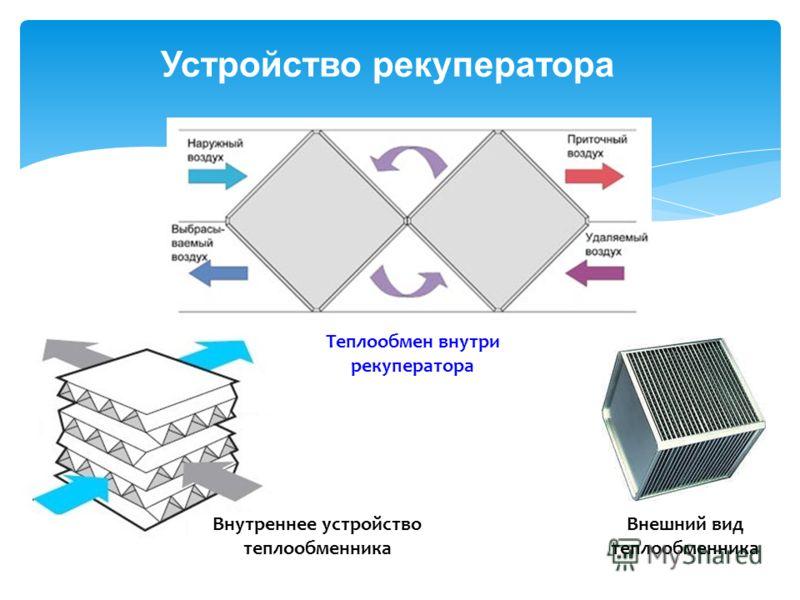 Устройство рекуператора Внешний вид теплообменника Внутреннее устройство теплообменника Теплообмен внутри рекуператора