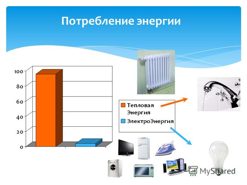 Потребление энергии