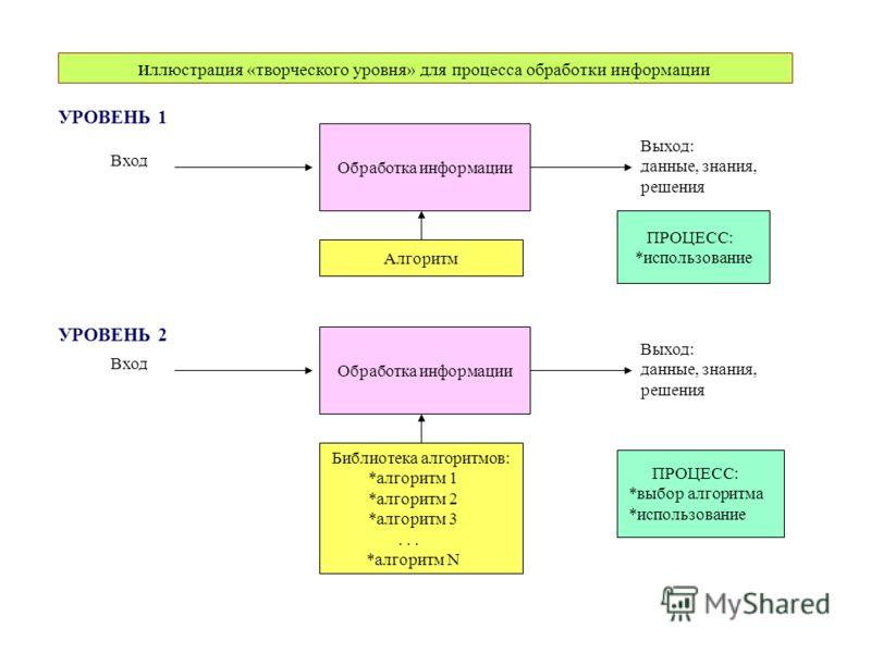и ллюстрация «творческого уровня» для процесса обработки информации Обработка информации Вход Выход: данные, знания, решения Алгоритм Обработка информации Вход Выход: данные, знания, решения Библиотека алгоритмов: *алгоритм 1 *алгоритм 2 *алгоритм 3.