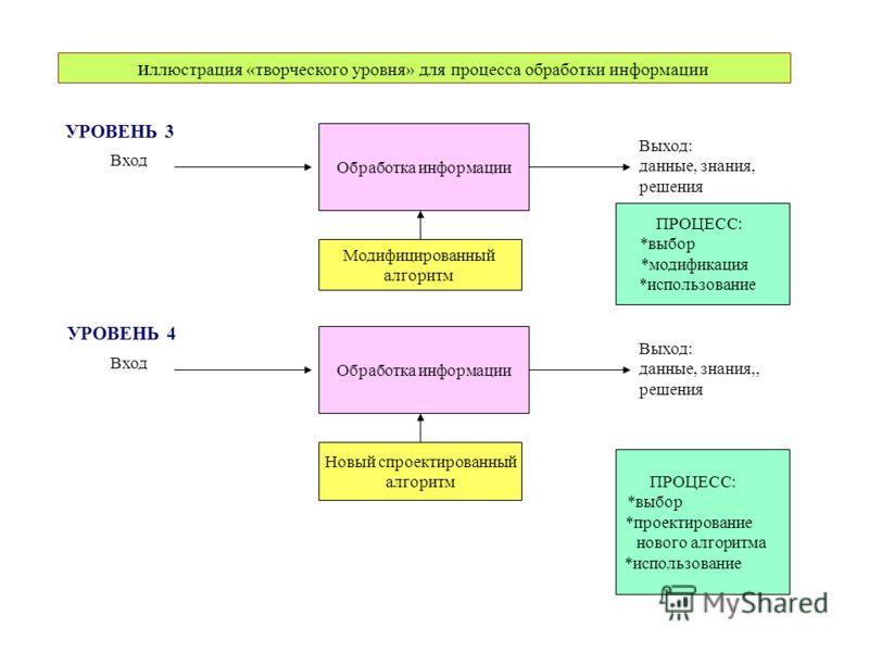 и ллюстрация «творческого уровня» для процесса обработки информации Обработка информации Вход Выход: данные, знания, решения Модифицированный алгоритм Обработка информации Вход Выход: данные, знания,, решения Новый спроектированный алгоритм ПРОЦЕСС: