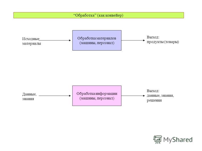 Обработка (как конвейер) Обработка материалов (машины, персонал) Исходные материалы Выход: продукты (товары) Обработка информации (машины, персонал) Данные, знания Выход: данные, знания, решения