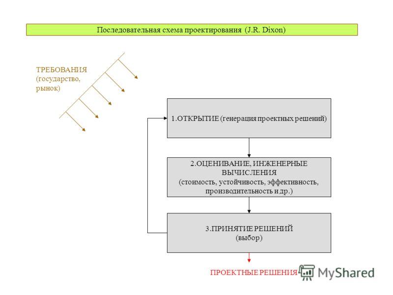 Последовательная схема проектирования (J.R. Dixon) 1.ОТКРЫТИЕ (генерация проектных решений) 2.ОЦЕНИВАНИЕ, ИНЖЕНЕРНЫЕ ВЫЧИСЛЕНИЯ (стоимость, устойчивость, эффективность, производительность и др.) 3.ПРИНЯТИЕ РЕШЕНИЙ (выбор) ПРОЕКТНЫЕ РЕШЕНИЯ ТРЕБОВАНИЯ