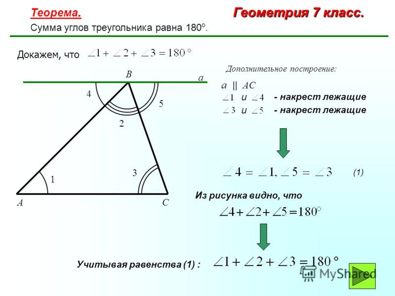 Геометрия 7 класс. Теорема. Геометрия 7 класс. Сумма углов треугольника равна 180 о. A B C a 1 4 3 5 2 Докажем, что a | | A C и - накрест лежащие и Из рисунка видно, что Учитывая равенства (1) : (1) Дополнительное построение: