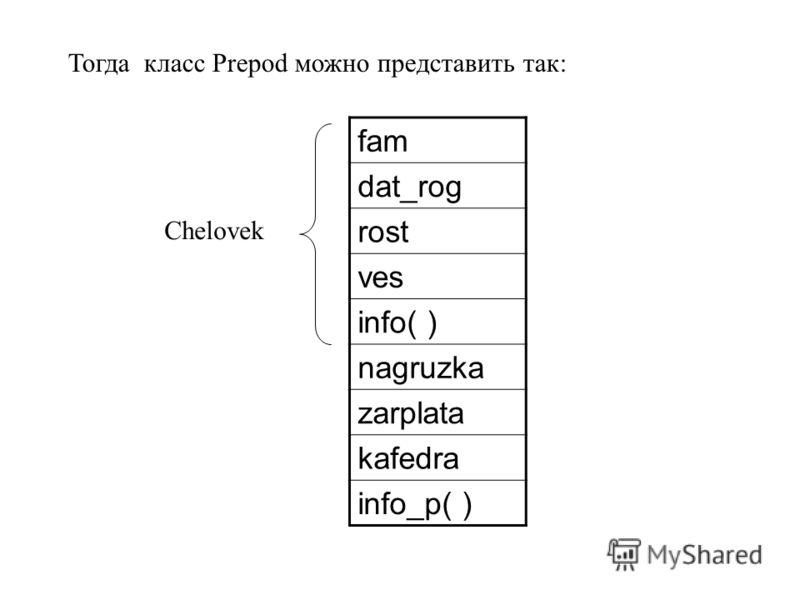 fam dat_rog rost ves info( ) nagruzka zarplata kafedra info_p( ) Тогда класс Prepod можно представить так: Chelovek