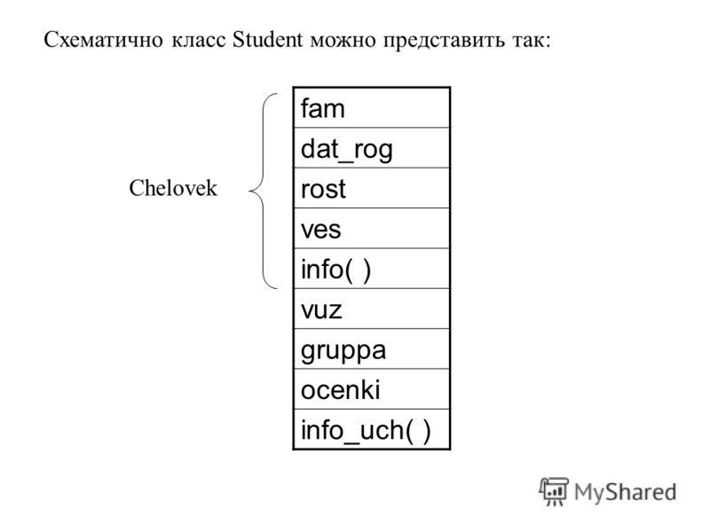 fam dat_rog rost ves info( ) vuz gruppa ocenki info_uch( ) Схематично класс Student можно представить так: Chelovek