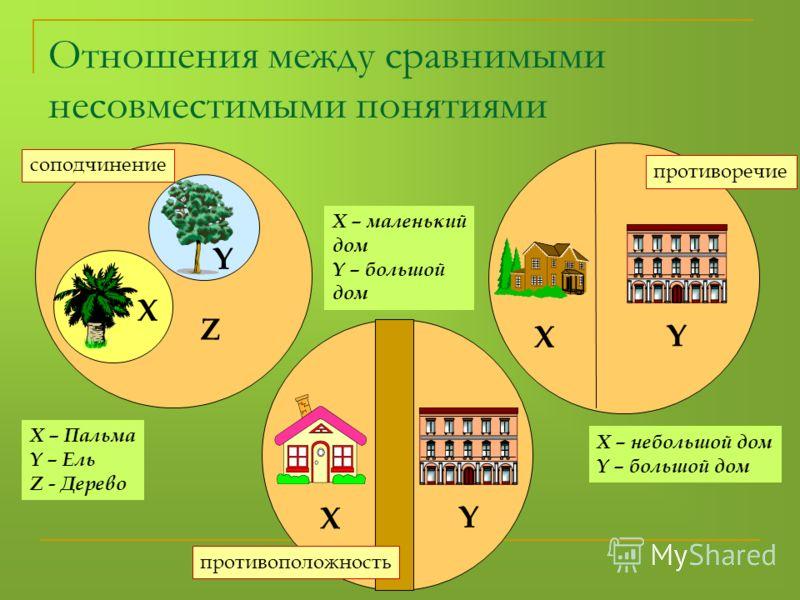Отношения между сравнимыми несовместимыми понятиями X – Пальма Y – Ель Z - Дерево X Y Z X Y X Y X – маленький дом Y – большой дом X – небольшой дом Y – большой дом соподчинение противоположность противоречие