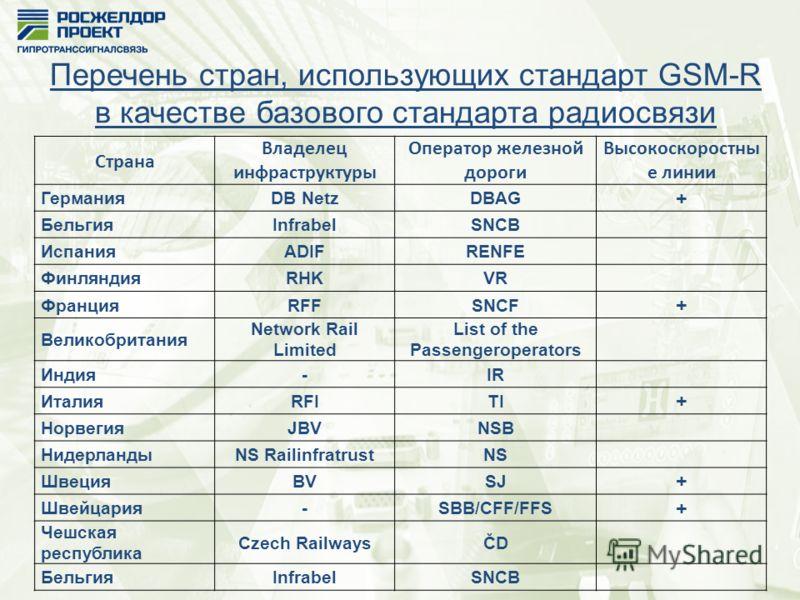 Перечень стран, использующих стандарт GSM-R в качестве базового стандарта радиосвязи Страна Владелец инфраструктуры Оператор железной дороги Высокоскоростны е линии ГерманияDB NetzDBAG + БельгияInfrabelSNCB ИспанияADIFRENFE ФинляндияRHKVR ФранцияRFFS
