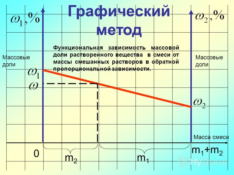 Графический метод 0 m1 m 1 +m 2 m2 Масса смеси Массовые доли Функциональная зависимость массовой доли растворенного вещества в смеси от массы смешанных растворов в обратной пропорциональной зависимости.