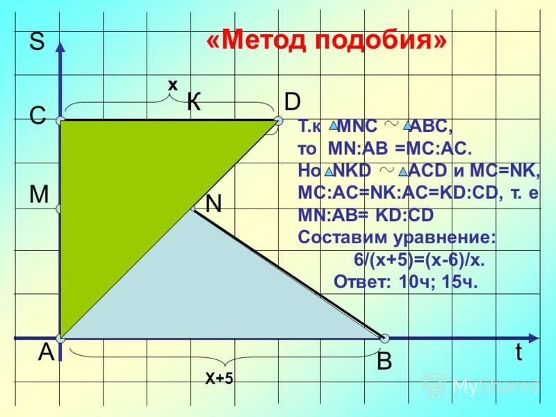 «Метод подобия» А D В С М N t S Х+5 х 6 Т.к MNC ABC, то MN:AB =MC:AC. Но NKD ACD и MC=NK, MC:AC=NK:AC=KD:CD, т. е MN:AB= KD:CD Составим уравнение: 6/(х+5)=(х-6)/х. Ответ: 10ч; 15ч. К Х-6