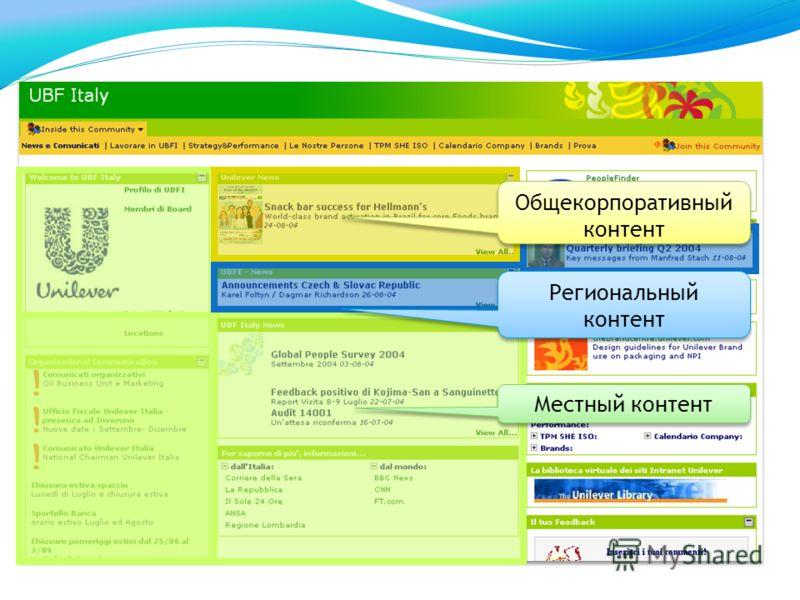 Местный контент Региональный контент Общекорпоративный контент
