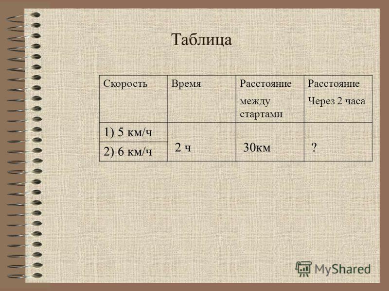 Таблица СкоростьВремяРасстояние между стартами Через 2 часа 1) 5 км/ч 2 ч 30км ? 2) 6 км/ч