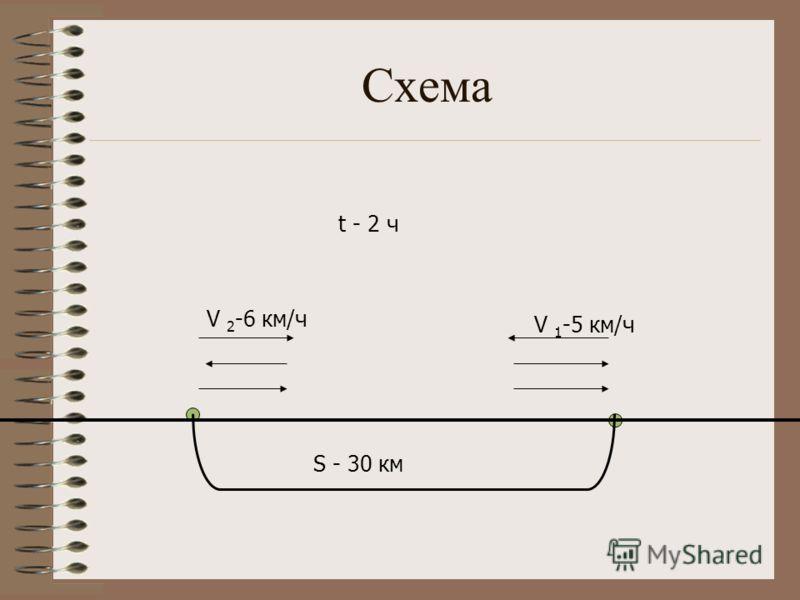 Схема S - 30 км V 1 -5 км/ч V 2 -6 км/ч t - 2 ч