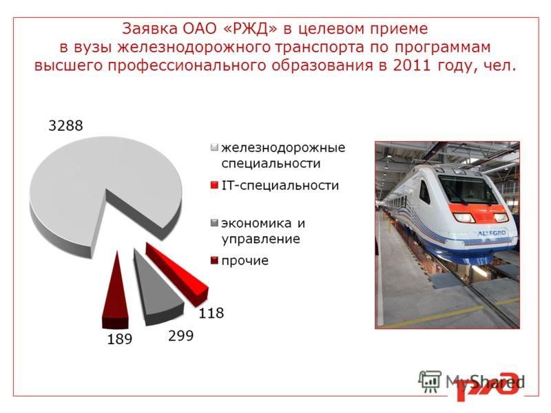 Заявка ОАО «РЖД» в целевом приеме в вузы железнодорожного транспорта по программам высшего профессионального образования в 2011 году, чел.