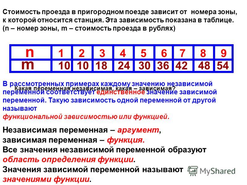 Стоимость проезда в пригородном поезде зависит от номера зоны, к которой относится станция. Эта зависимость показана в таблице. (n – номер зоны, m – стоимость проезда в рублях) n 123457689 m 10 18243036424854 Какая переменная независимая, какая – зав