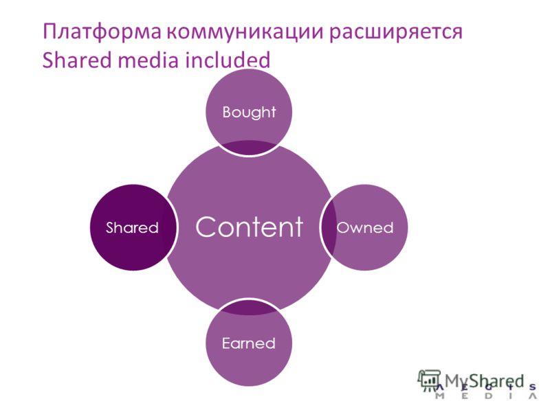 Платформа коммуникации расширяется Shared media included Content BoughtOwnedEarnedShared