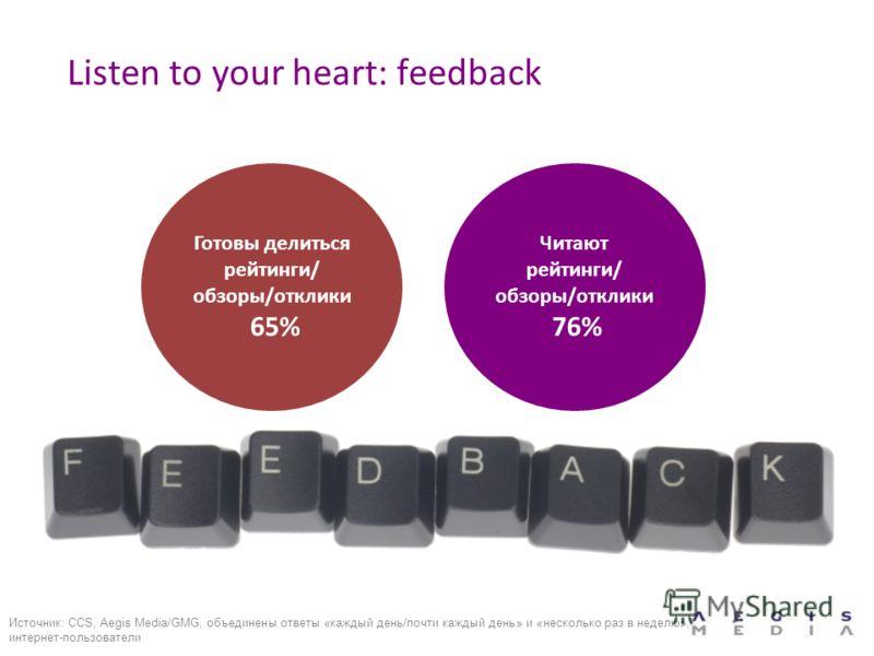 Listen to your heart: feedback Готовы делиться рейтинги/ обзоры/отклики 65% Читают рейтинги/ обзоры/отклики 76% Источник: CCS, Aegis Media/GMG, объединены ответы «каждый день/почти каждый день» и «несколько раз в неделю», интернет-пользователи