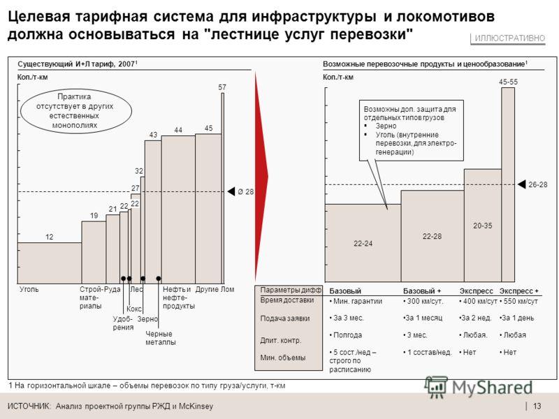 | 12 Ценообразование в США и ЕС отражает экономику перевозок и является гибким для грузоотправителей – в РФ ситуация отличается ИСТОЧНИК: Анализ проектной группы РЖД и McKinsey 1 100 км. перевозок, без учета сборов за отмену заказа и перевес Различия