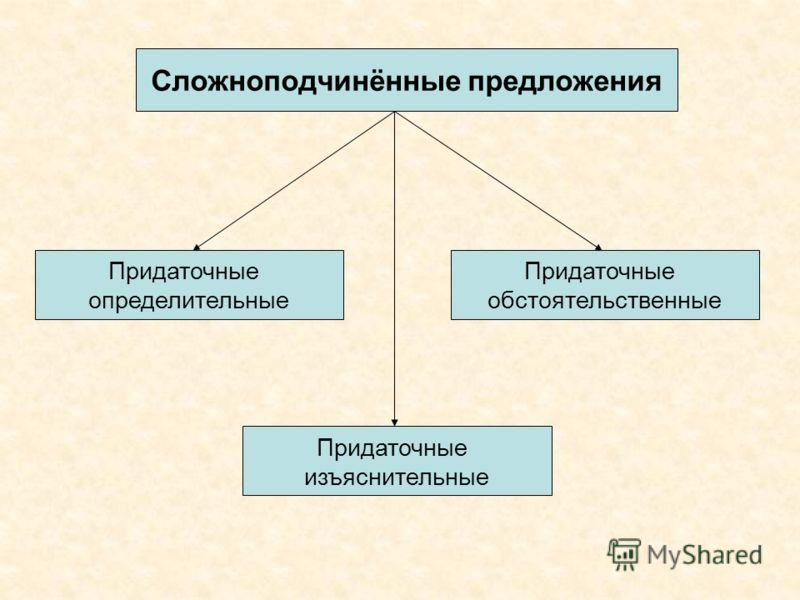 Сложноподчинённые предложения Придаточные определительные Придаточные обстоятельственные Придаточные изъяснительные