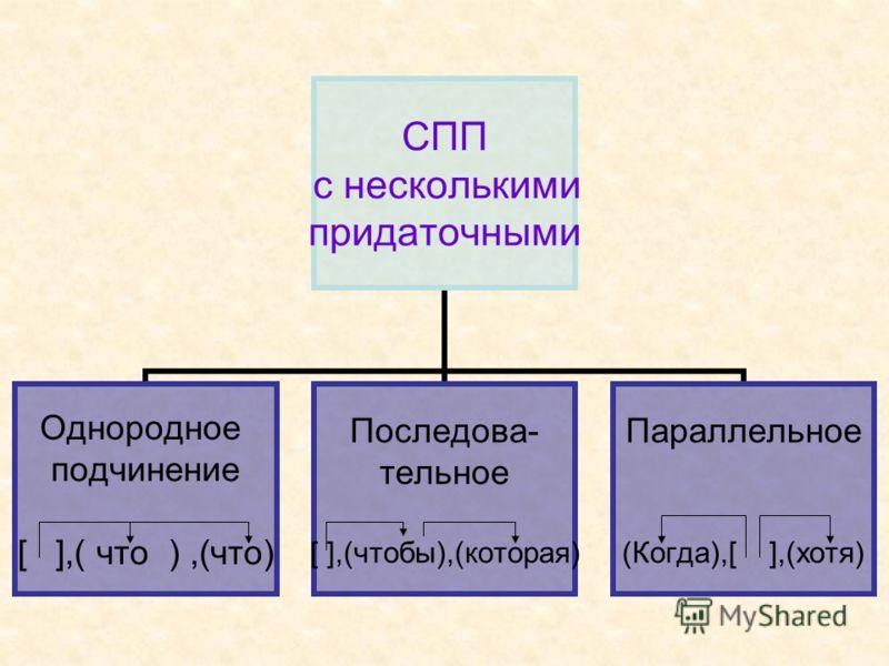 СПП с несколькими придаточными Однородное подчинение [ ],( что ),(что) Последова- тельное [ ],(чтобы),(которая) Параллельное (Когда),[ ],(хотя)