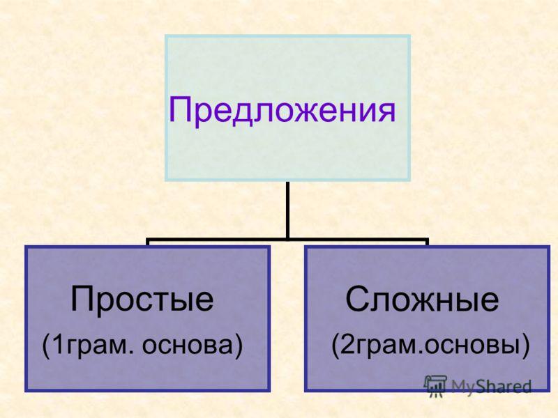 Предложения Простые (1грам. основа) Сложные (2грам.основы)