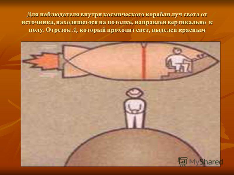 Для наблюдателя внутри космического корабля луч света от источника, находящегося на потолке, направлен вертикально к полу. Отрезок А, который проходит свет, выделен красным