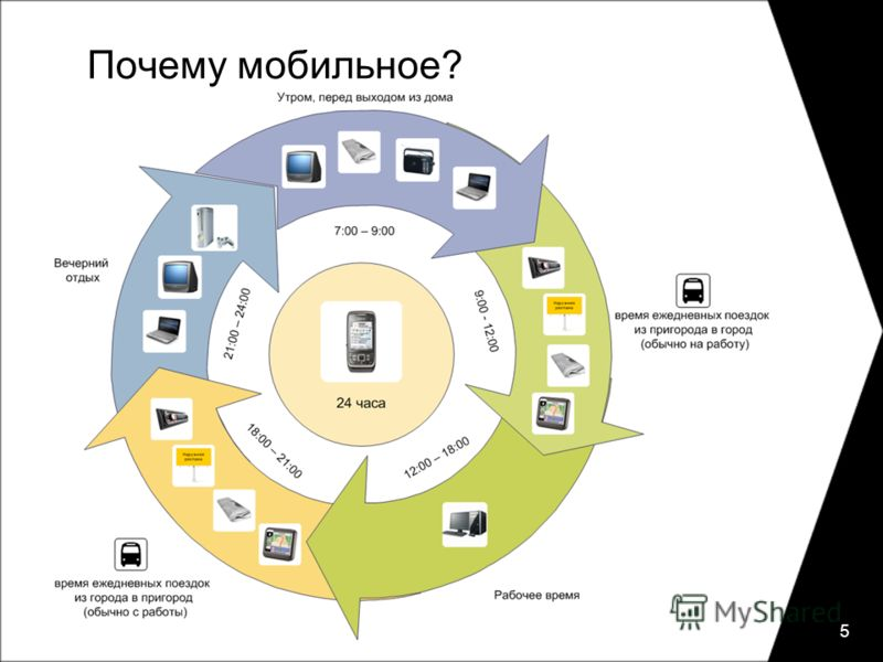 Почему мобильное? 5
