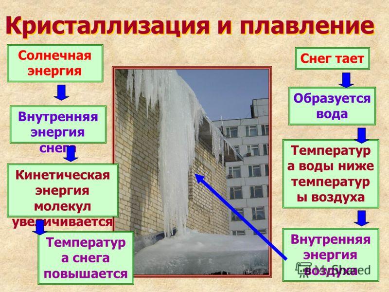 Солнечная энергия Внутренняя энергия снега Снег тает Кинетическая энергия молекул увеличивается Образуется вода Температур а снега повышается Внутренняя энергия воздуха Температур а воды ниже температур ы воздуха Кристаллизация и плавление