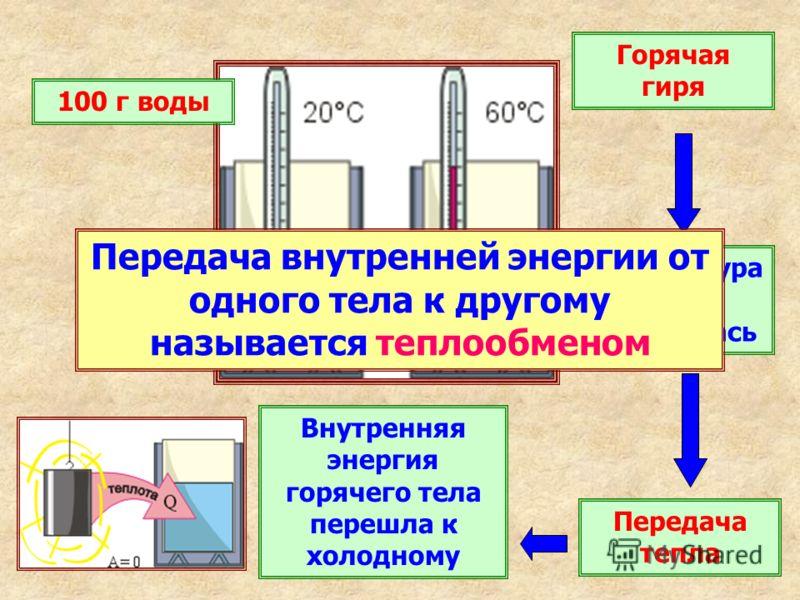 100 г воды Горячая гиря Температура воды повысилась Передача тепла Внутренняя энергия горячего тела перешла к холодному Передача внутренней энергии от одного тела к другому называется теплообменом