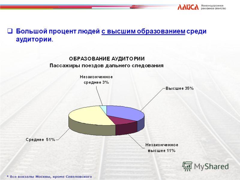 Большой процент людей с высшим образованием среди аудитории. * Все вокзалы Москвы, кроме Савеловского