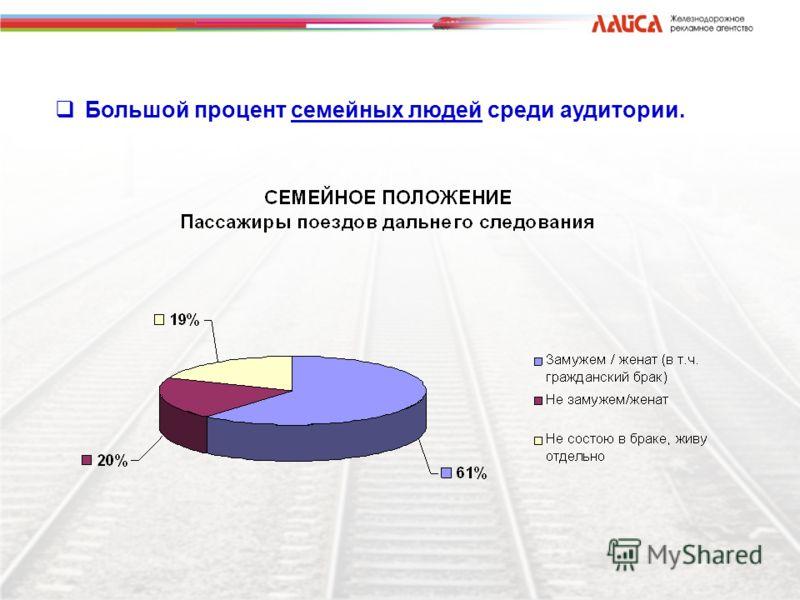 Большой процент семейных людей среди аудитории.