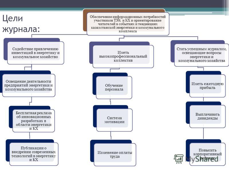 Цели журнала: Обеспечение информационных потребностей участников ТЭК и КХ и ориентирование читателей в событиях и тенденциях казахстанской энергетики и коммунального комплекса Содействие привлечению инвестиций в энергетику и коммунальное хозяйство Ос