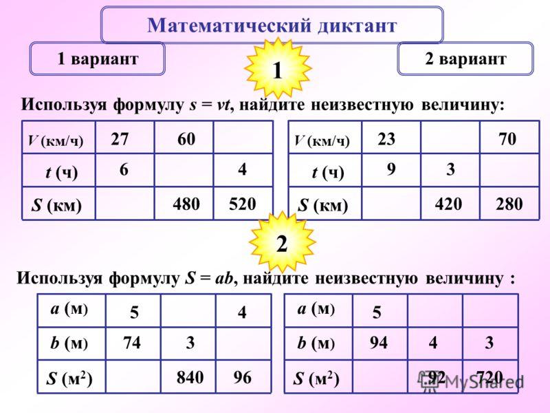Математический диктант 1 вариант2 вариант Используя формулу s = vt, найдите неизвестную величину: 1 V (км/ч) t (ч) S (км) 6 27 480 60 520 4 V (км/ч) t (ч) S (км) 9 23 420 3 280 70 Используя формулу S = ab, найдите неизвестную величину : a (м ) S (м 2