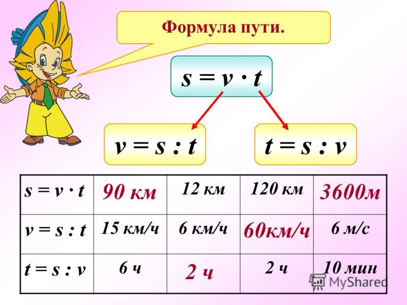 s = v t t = s : vv = s : t s = v t 12 км120 км v = s : t 15 км/ч6 км/ч6 м/с t = s : v 6 ч2 ч10 мин 90 км 2 ч 60км/ч 3600м Формула пути.