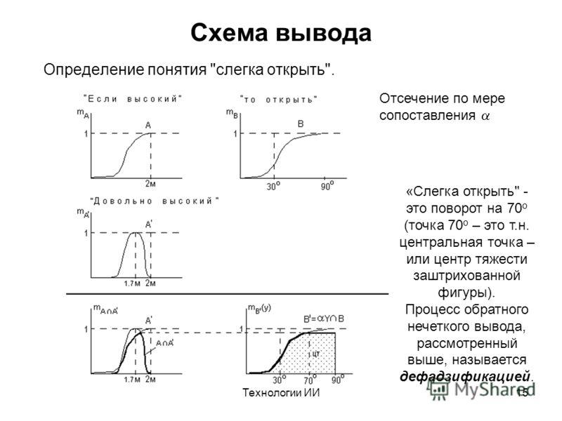 Технологии ИИ15 Схема вывода Определение понятия
