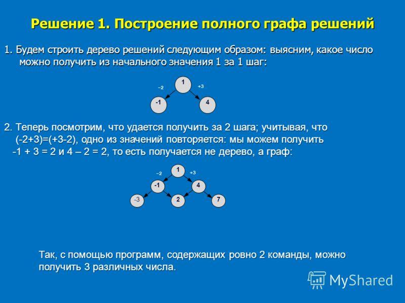Решение 1. Построение полного графа решений 1. Будем строить дерево решений следующим образом: выясним, какое число можно получить из начального значения 1 за 1 шаг: 1 -2 4 +3 2. Теперь посмотрим, что удается получить за 2 шага; учитывая, что (-2+3)=