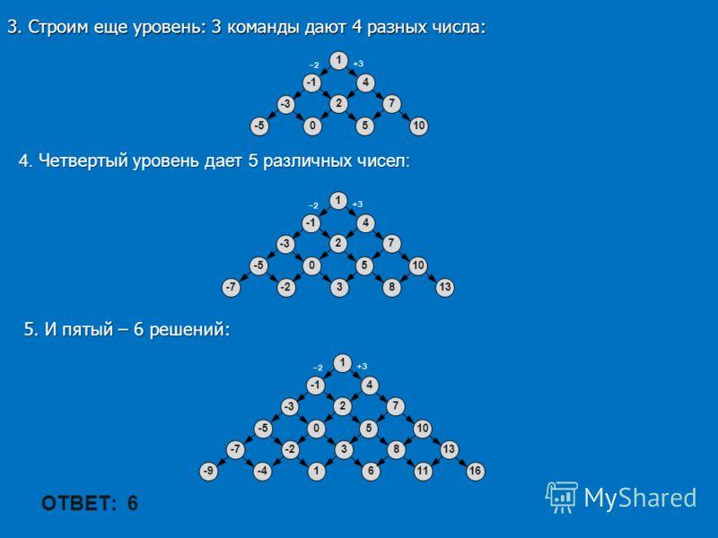 3. Строим еще уровень: 3 команды дают 4 разных числа: 1 -2 4 +3 27 -3 0510-5 4. Четвертый уровень дает 5 различных чисел: 1 -2 4 +3 27 -3 0510-5 1383-2-7 5. И пятый – 6 решений: 1 -2 4 +3 27 -3 0510-5 1383-2-7 16161-4-9 ОТВЕТ: 6