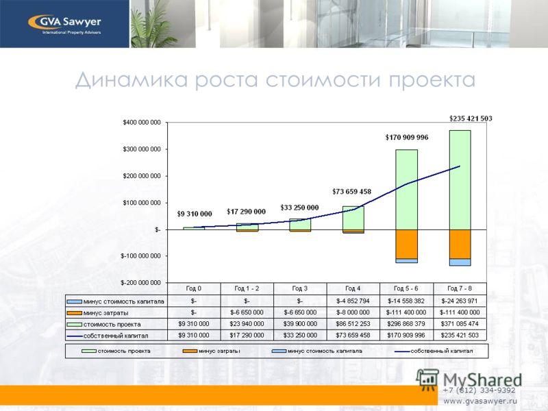 +7 (812) 334-9392 www.gvasawyer.ru Динамика роста стоимости проекта