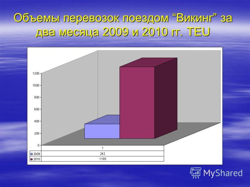 Объемы перевозок поездом Викинг за два месяца 2009 и 2010 гг. TEU