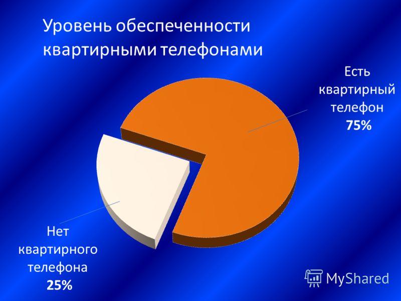 Нет квартирного телефона 25% Есть квартирный телефон 75%