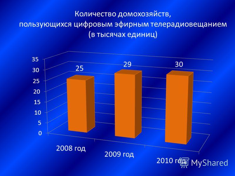 Количество домохозяйств, пользующихся цифровым эфирным телерадиовещанием (в тысячах единиц)
