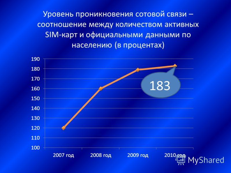Уровень проникновения сотовой связи – соотношение между количеством активных SIM-карт и официальными данными по населению (в процентах)