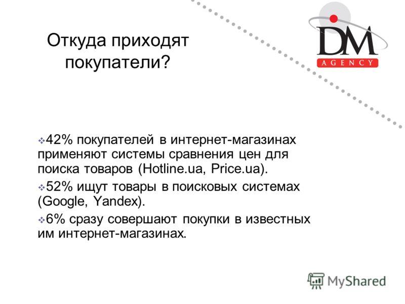 Откуда приходят покупатели? 42% покупателей в интернет-магазинах применяют системы сравнения цен для поиска товаров (Hotline.ua, Price.ua). 52% ищут товары в поисковых системах (Google, Yandex). 6% сразу совершают покупки в известных им интернет-мага