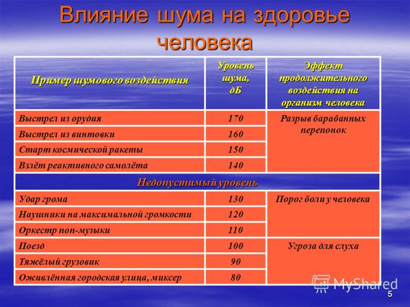 5 Влияние шума на здоровье человека Пример шумового воздействия Уровень шума, дБ Эффект продолжительного воздействия на организм человека Выстрел из орудия170Разрыв барабанных перепонок Выстрел из винтовки160 Старт космической ракеты150 Взлёт реактив